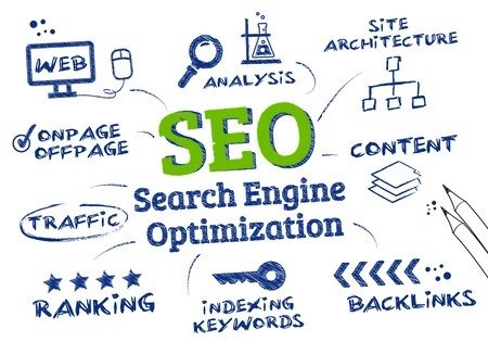 seo - search engine optimization checklist