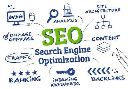 seo - search engine optimization checklist